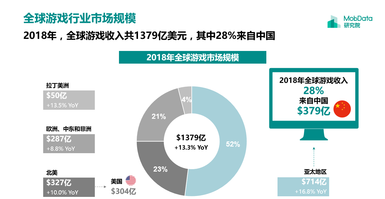 全球游戏行业市场规模