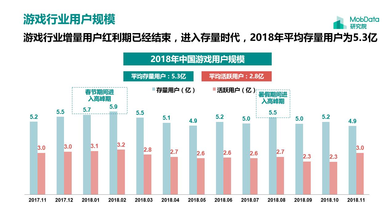中国游戏用户规模