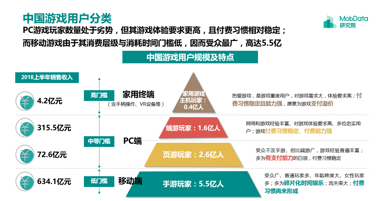中国游戏用户分类