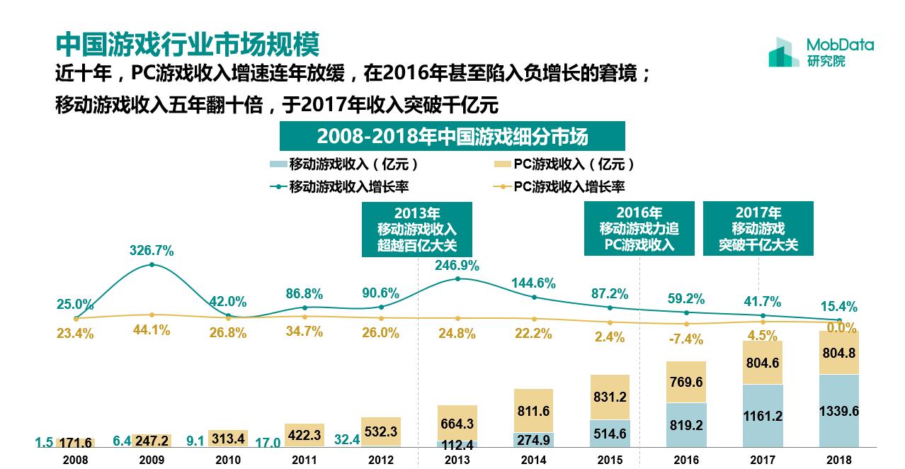 中国游戏行业市场规模