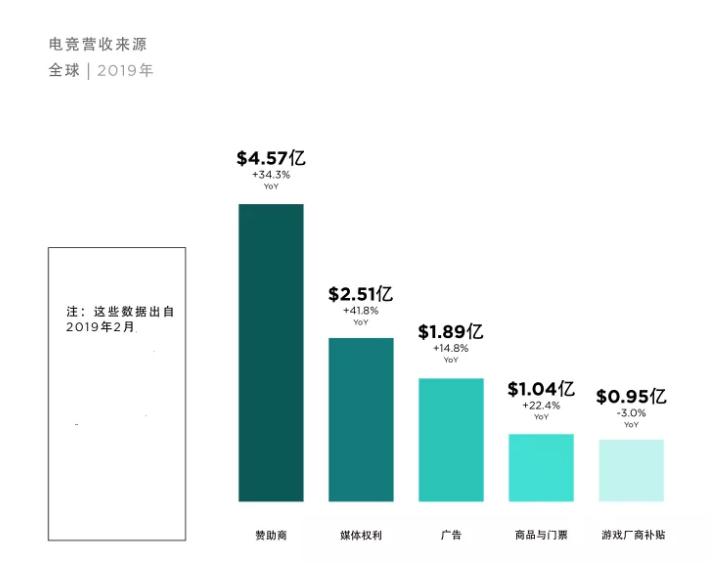 电竞黄金时代已到来:2019年收入将首破10亿美元