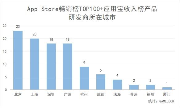 App Store畅销榜TOP100+应用宝收入榜产品研发商所在城市
